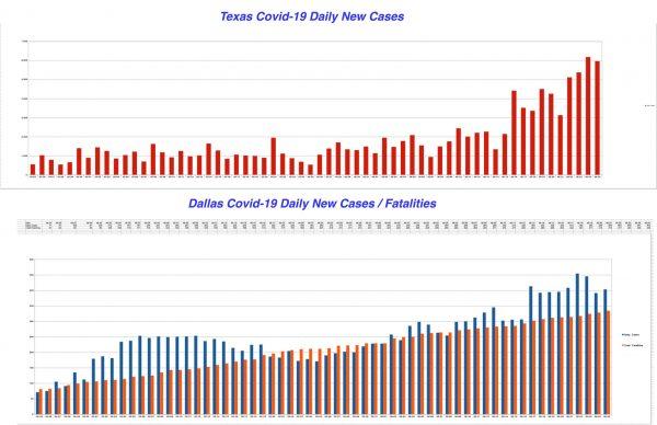 Texas and Dallas New Cases per Day Graph