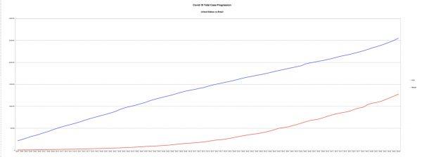 Covid-19 Total Cases US vs Brazil