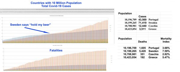 10 Million Population Countries Compared